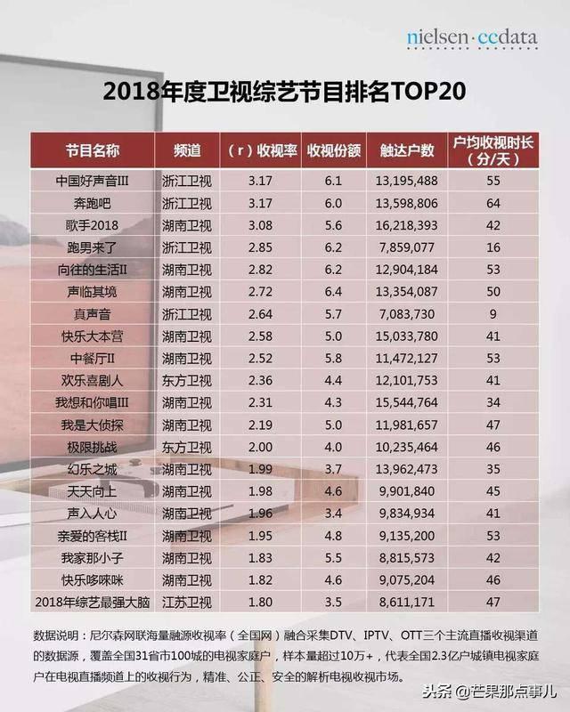 2018尼尔森电视台收视数据,湖南卫视排名第一!
