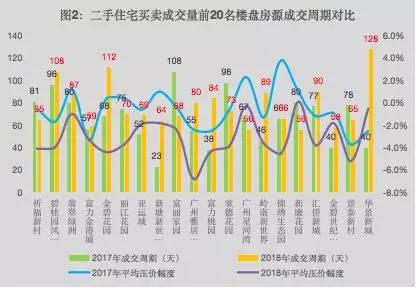 2018广州二手房数据:过户量达103万套26岁以上买家居多