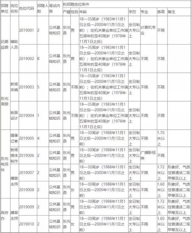 沧州市东光县最新招聘100人,点