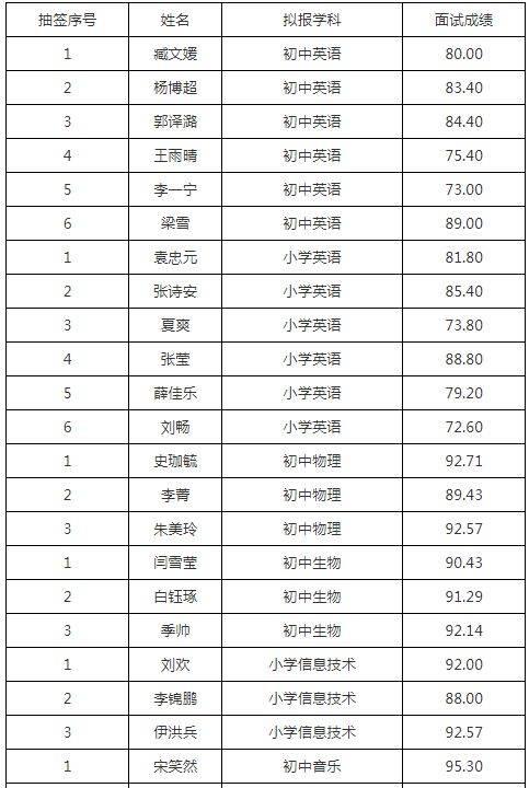 集贤县2018年教师招聘面试成绩公示