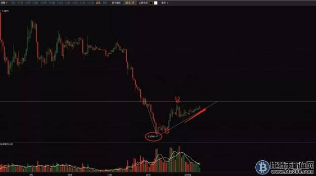 112今日柚子行情EOS价格走势分析:昨天比特币以太坊为何暴跌?以