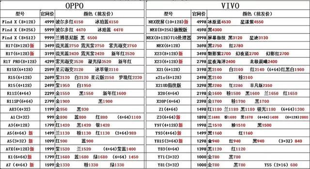 苹果报价表_1月12日深圳华强北苹果手机批发报价表