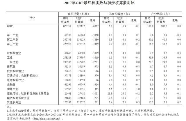 西方经济学简述用支出法核算GDP_经济学中生产法与支出法求GDP,怎么做