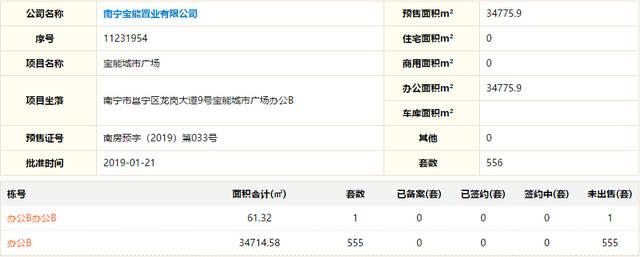 南宁宝能城市广场新获556套预售证 LOFT公寓登记中