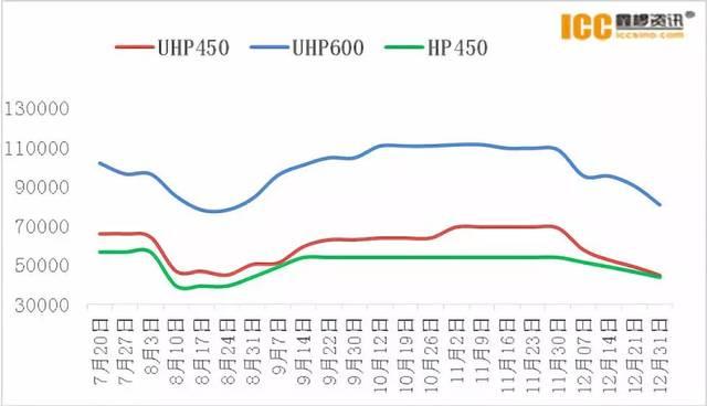 石墨电极市场:国产针状焦产能释放 VS 进口原料价格上涨
