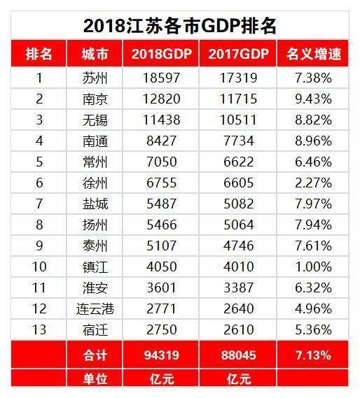 2018江苏14座城市gdp排名,浅析江苏与广东真实差距!图片