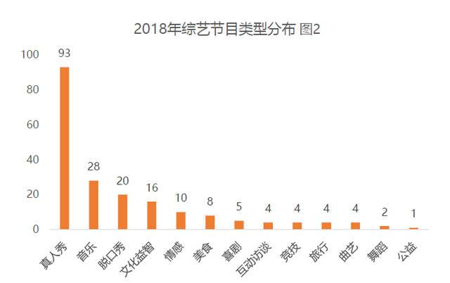 2018综艺植入年度报告