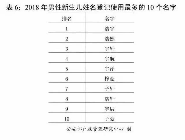 姓王的女孩名字_(四)2018年新生女孩使用最多的10个名字