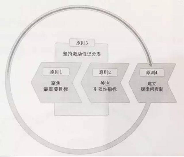 高效人士执行的四个原则