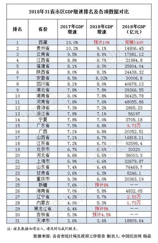 """2018年31省区gdp""""成绩单""""出炉:仅5省总量未破万亿图片"""
