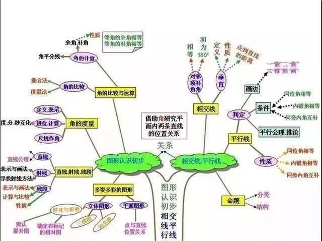 初中數學知識點10張思維導圖總結圖片