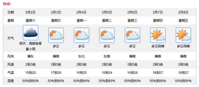 广东台山15天天气预报+