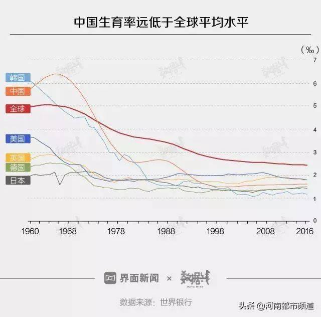2018年人口_不肯生就收税 这6个国家为了鼓励造人,连假宝宝都用上了