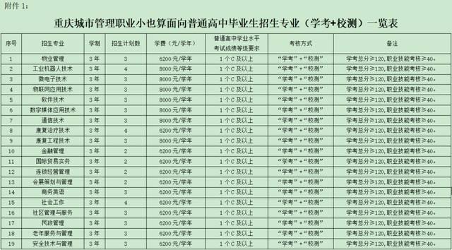 学院1:重庆职业v学院城市附件面向普通高中毕业生招生专业(学考校测)2015赴年高英国留学中生如何图片