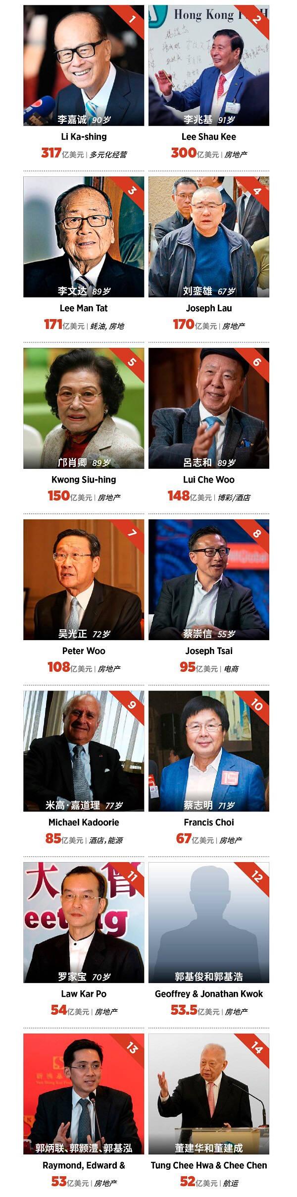 2019福布斯香港富豪榜发布 近半数大佬资产缩水