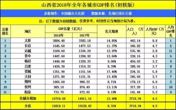 山西省2018年各市gdp排名图片