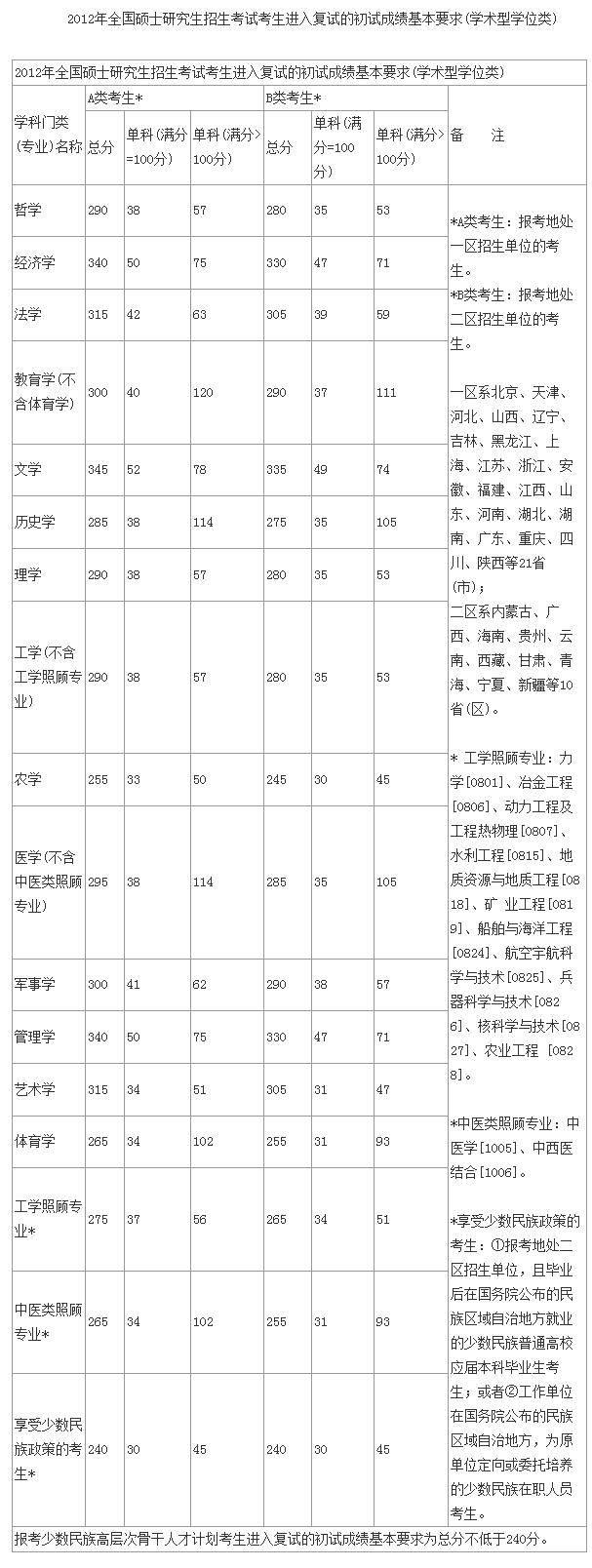 历年考研国家线(2008-2018),考研成绩公布,复试还是调剂?图片