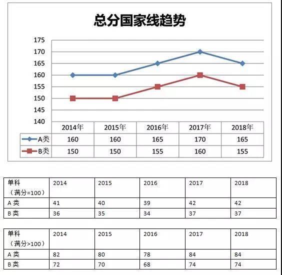 2019工程专硕考研国家线