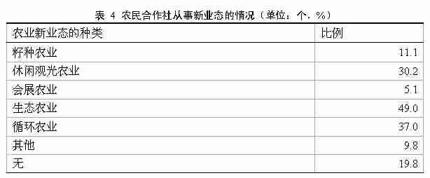 2019农业[nóngyè][nóngyè]经营主体[zhǔtǐ][zhǔtǐ]成长理会报告(二)