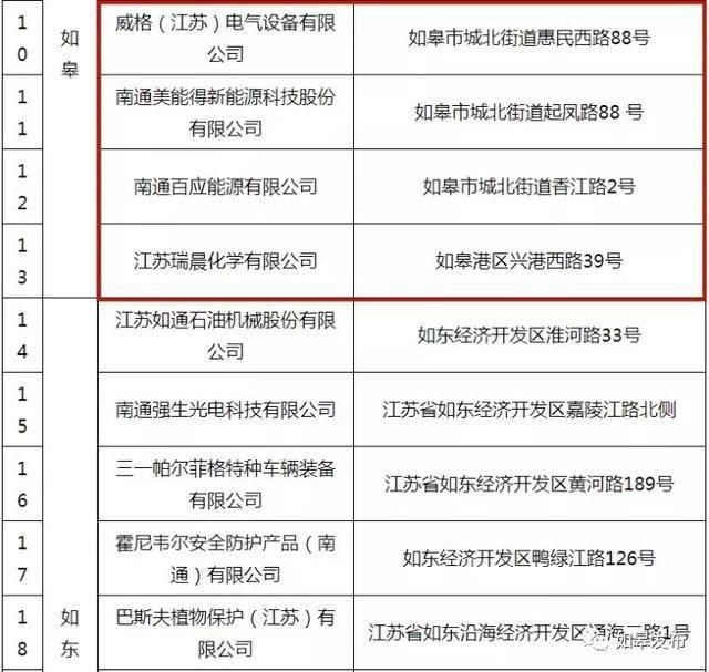 2019年度南通首批环保信任保护企业名单出炉!如皋这7家公司上榜