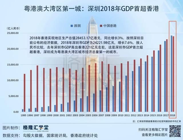 深圳GDP超香港_深圳gdp首次超越香港;ff数百名员工或被遣散\