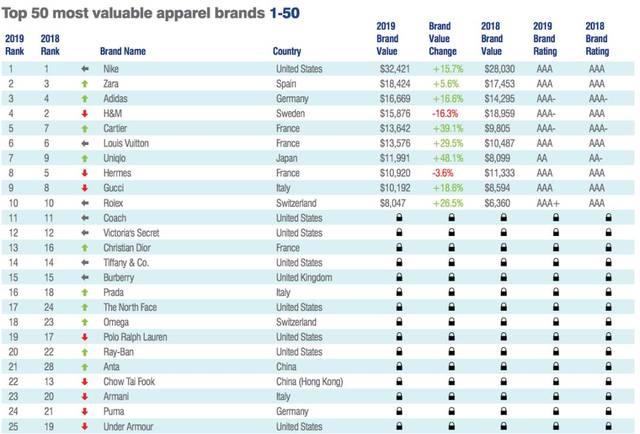 brand finance最有价值50大服饰品牌排行榜:nike蝉联第一,中国安踏