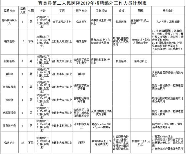 宜良县第二人民医院2019年面向社