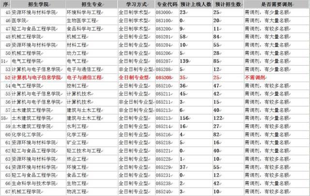 考研丨2019年广西大学硕士研究生招生考试复试调剂公告图片