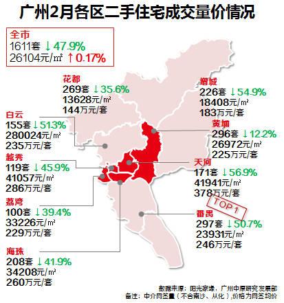 """春节假期""""拖后腿""""2月广州二手房成交量降一半!节后暖意渐显"""