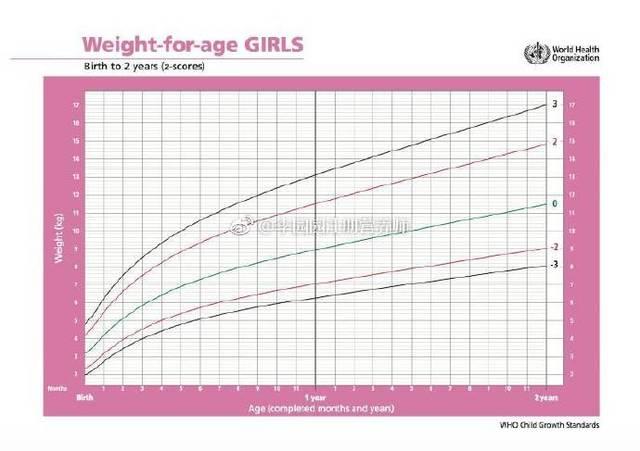 具体如下图,5岁以下儿童都可通过这一系列生长曲线评估身高,体重情况