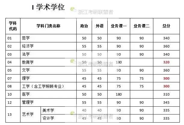 中国政法大学考研分数线人大保险专硕分数线怎样交到在男朋友高中图片