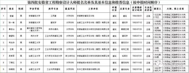 安徽省第四批工程勘察设计大师提名名单公示天正如何PL绘制地形图图片