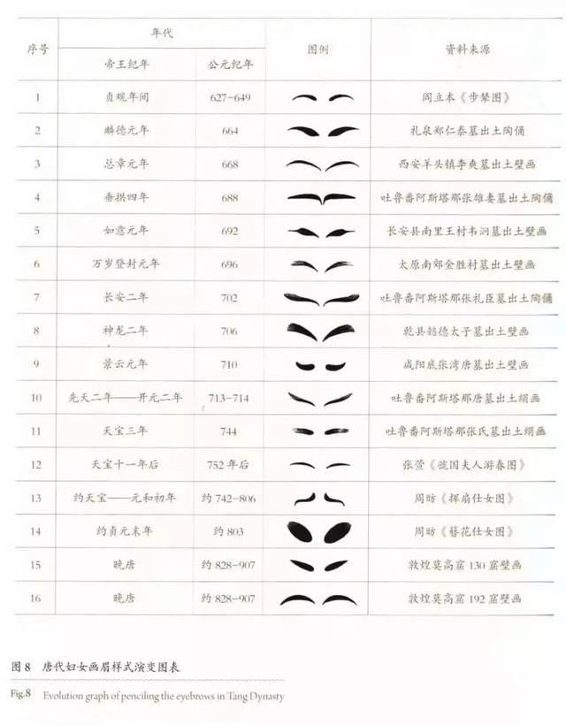 唐代小山眉_唐代妇女画眉样式演变图表,图自陕西历史博物馆编《唐乐舞记》 唐代