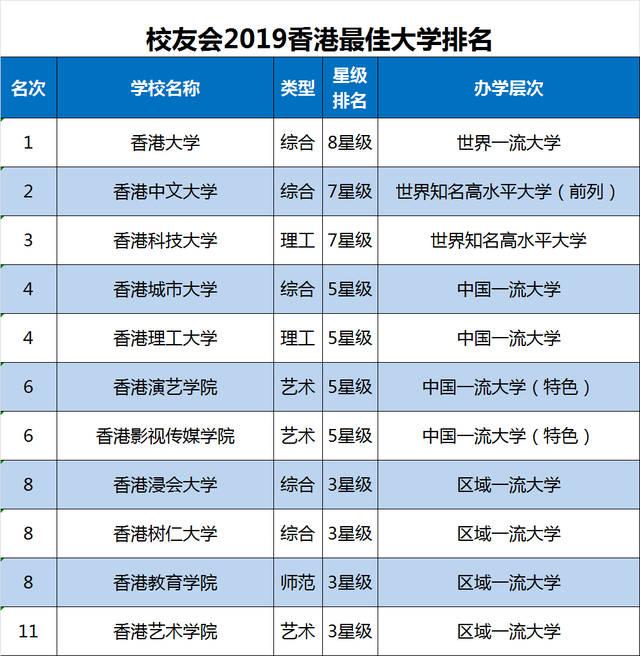 香港艺人收入排名_2019中国粤港澳大湾区大学排名,香港大学领跑,跻身世界一流
