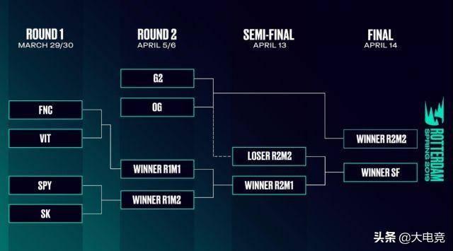 LOL:欧洲LEC赛区季后赛赛程公布,3月30日开战
