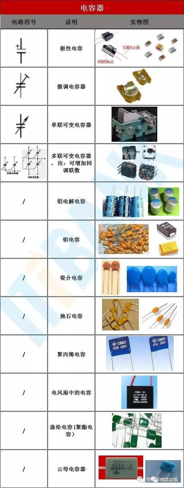 电子元器件电路符号+实物图+命名规则