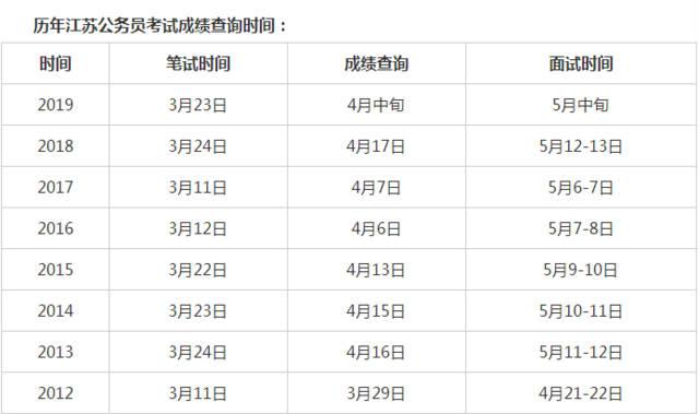 2019年江苏省无锡市公务员考试成绩查询时间已确定?-国培教育