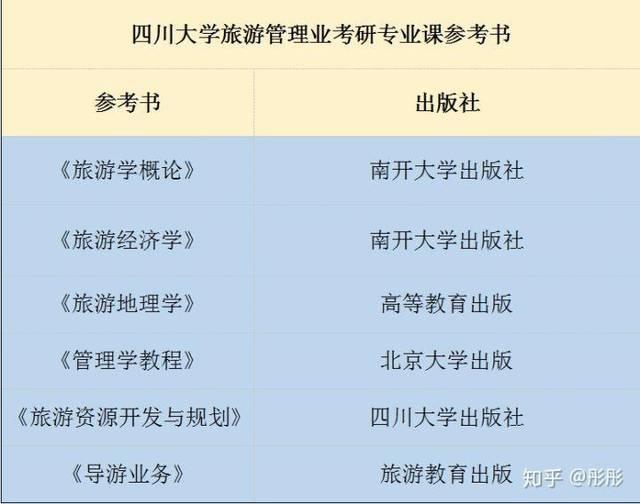 2020年四川大学旅游管理专业考研分数线参考书考情分析