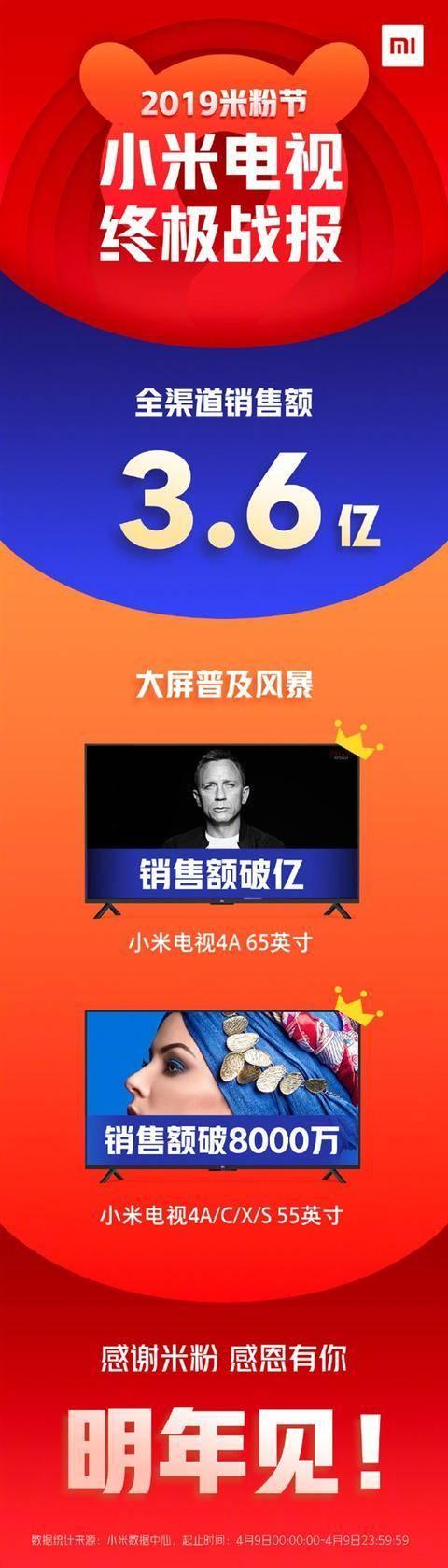 手机对比,小米电视米粉节终极战报发布:全途径销售额3.6亿元!,广东省人民医院