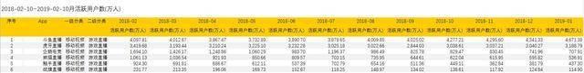 新游娱乐:年收入破40亿元、即将上市斗鱼