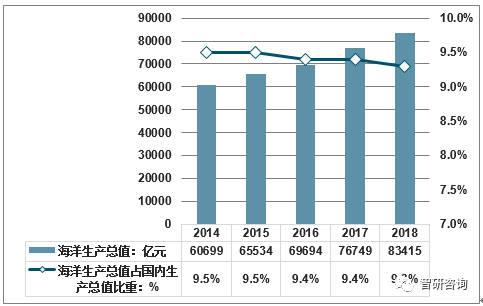 2018年中国海洋经济发展现状:产业结构进一步