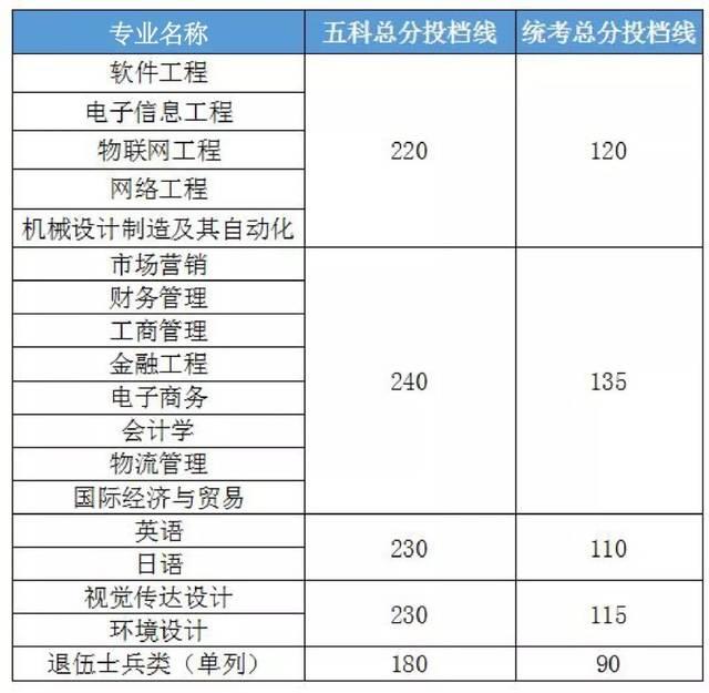 广东理工学院,广东科技学院,广东培正学院2019年专插本各专业投档线公