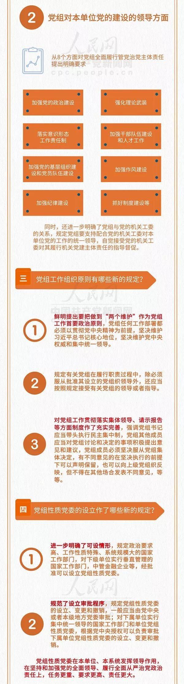 解读| 一图读懂《中国共产党党组工作条例》新规定(附