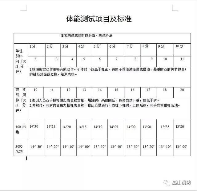 能参加重庆市消防员统招考试