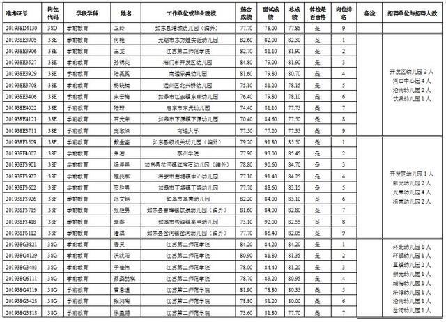 265人拟聘用名单公示:2019年春季如东县教育系统公开招聘工作人员