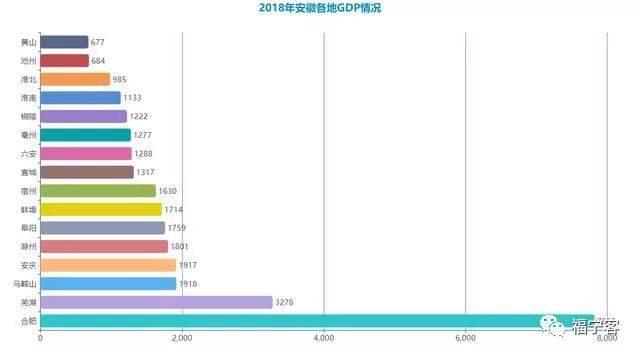 安徽省16个地级市2018年GDP初步核算结果发