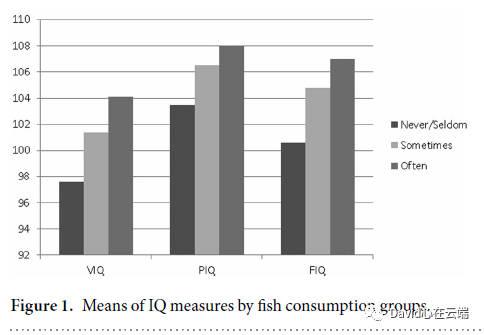 科學家發現吃大宗淡水魚有益于國民素質的整體提升