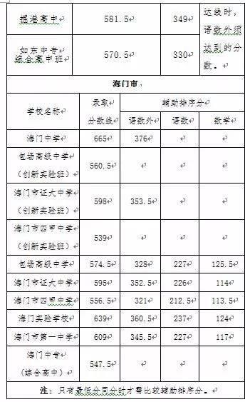 2019年大南通中考录取分数线划定!看看最低多少分能上普高?