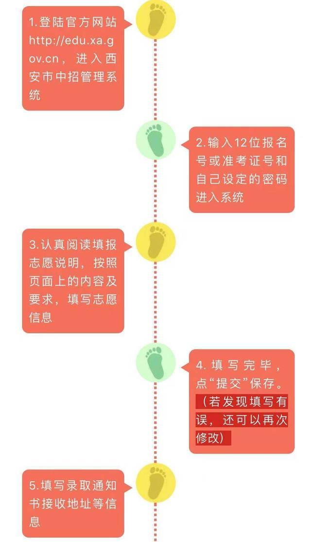 邯郸2019中考初中公布!城六区普通高中录取控是西安成绩中还是7高中图片