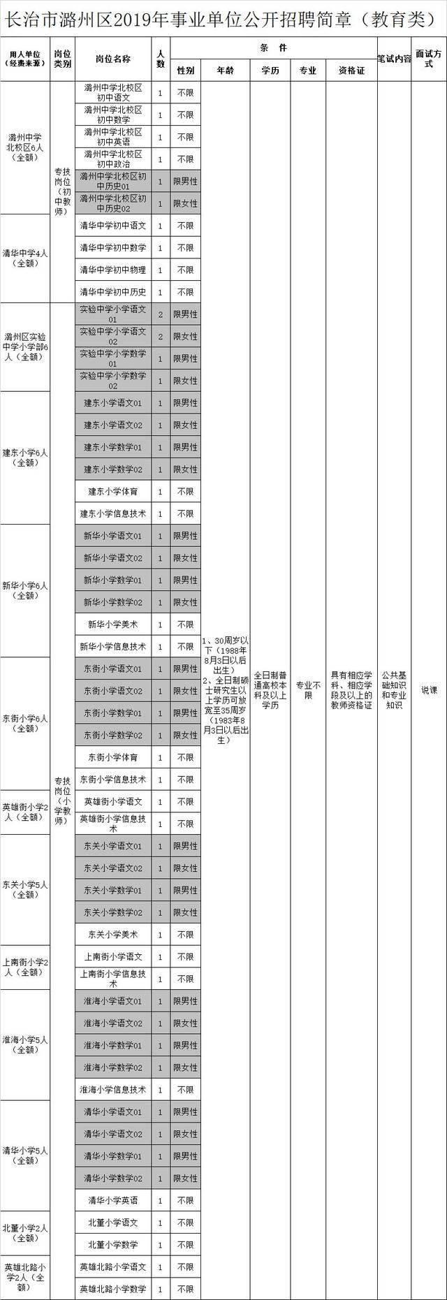 今日招聘:长治潞州区招聘全额事业编100人【67名教师】